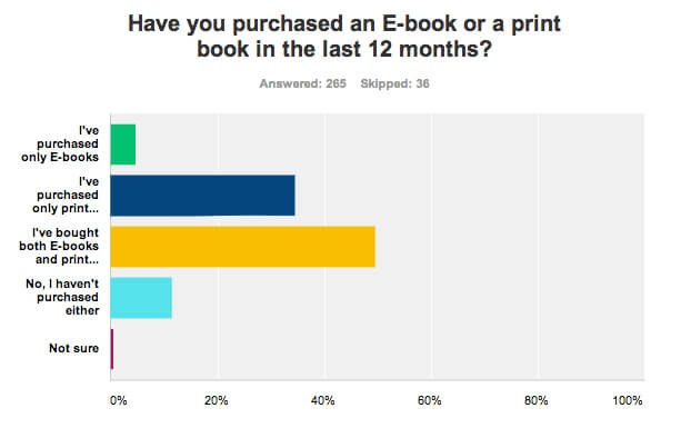 Survey of book purchases in last 12 months