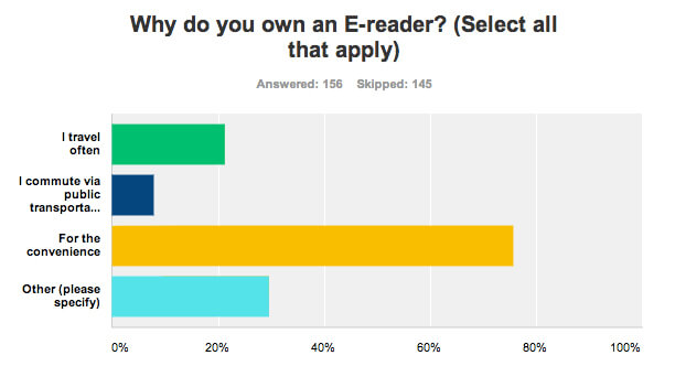 Survey on reasons for owning an e-reader