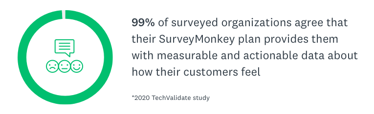 99% of surveyed organizations agree that their SurveyMonkey plan provides them with measurable and actionable data about how their customers feel