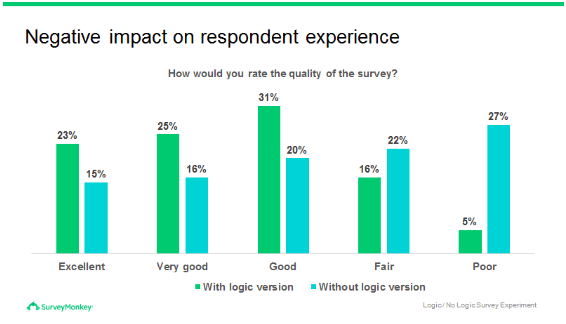 Negative impact on respondent experience