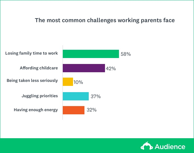 Juggling work and family challenges