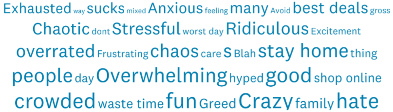A word cloud that shows why people dislike Black Friday.