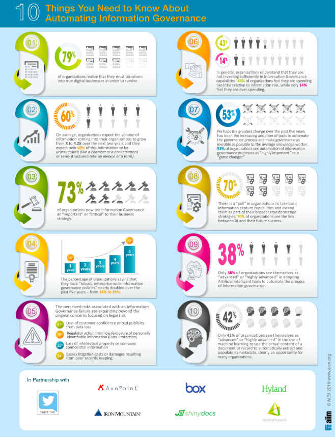 Infographic about digital governance and digital transformation.
