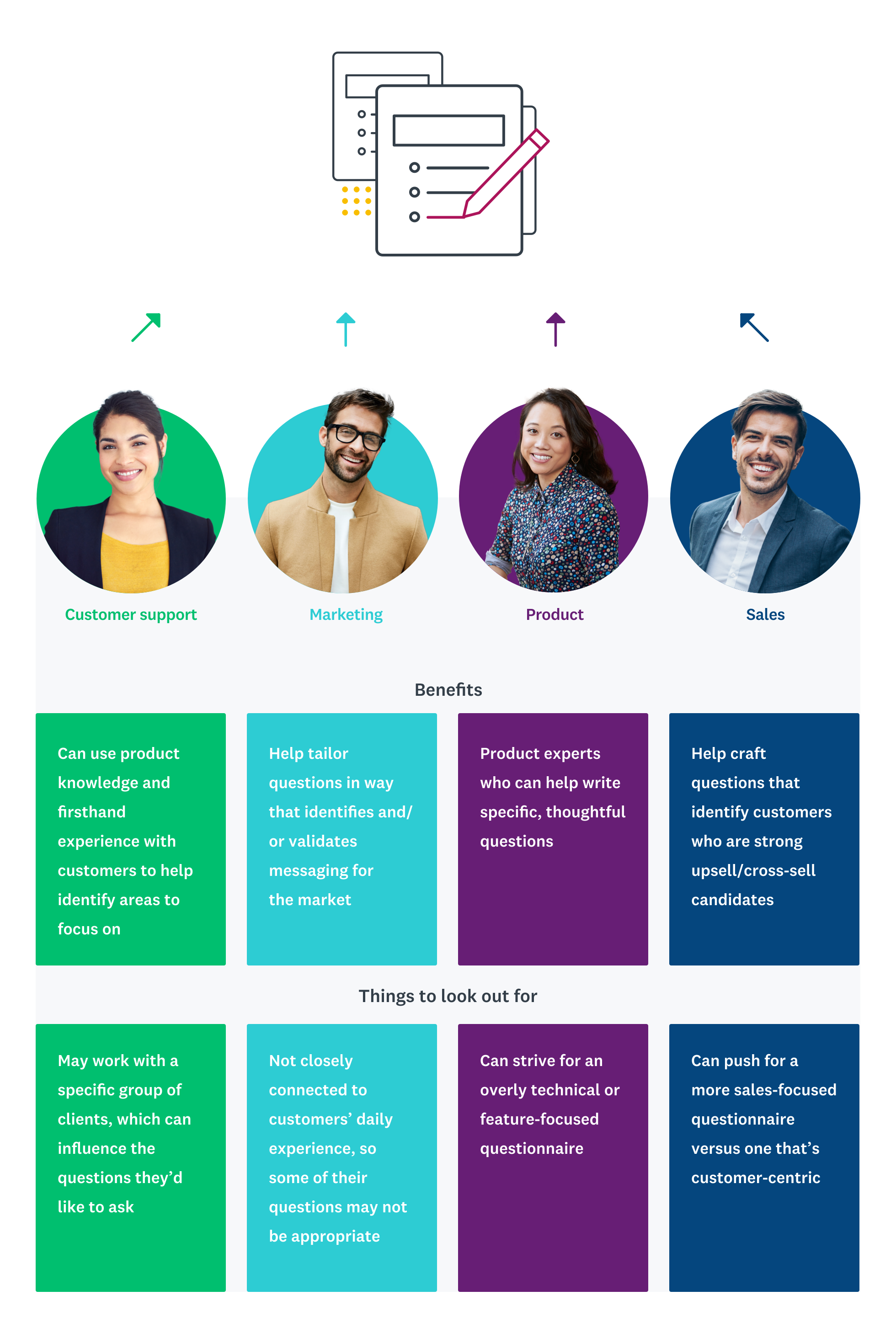Different personas can use feedback surveys infographic