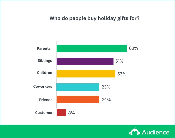 Who to buy gifts for