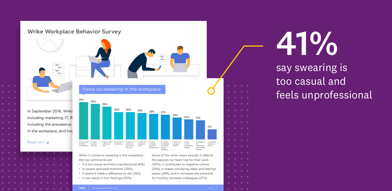 Graphic with data from Wrike Workplace Behavior Survey example