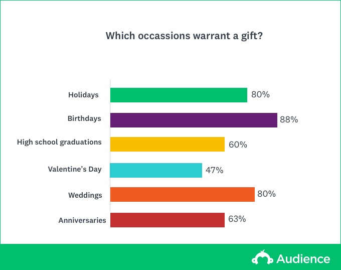 best occassions for gifts