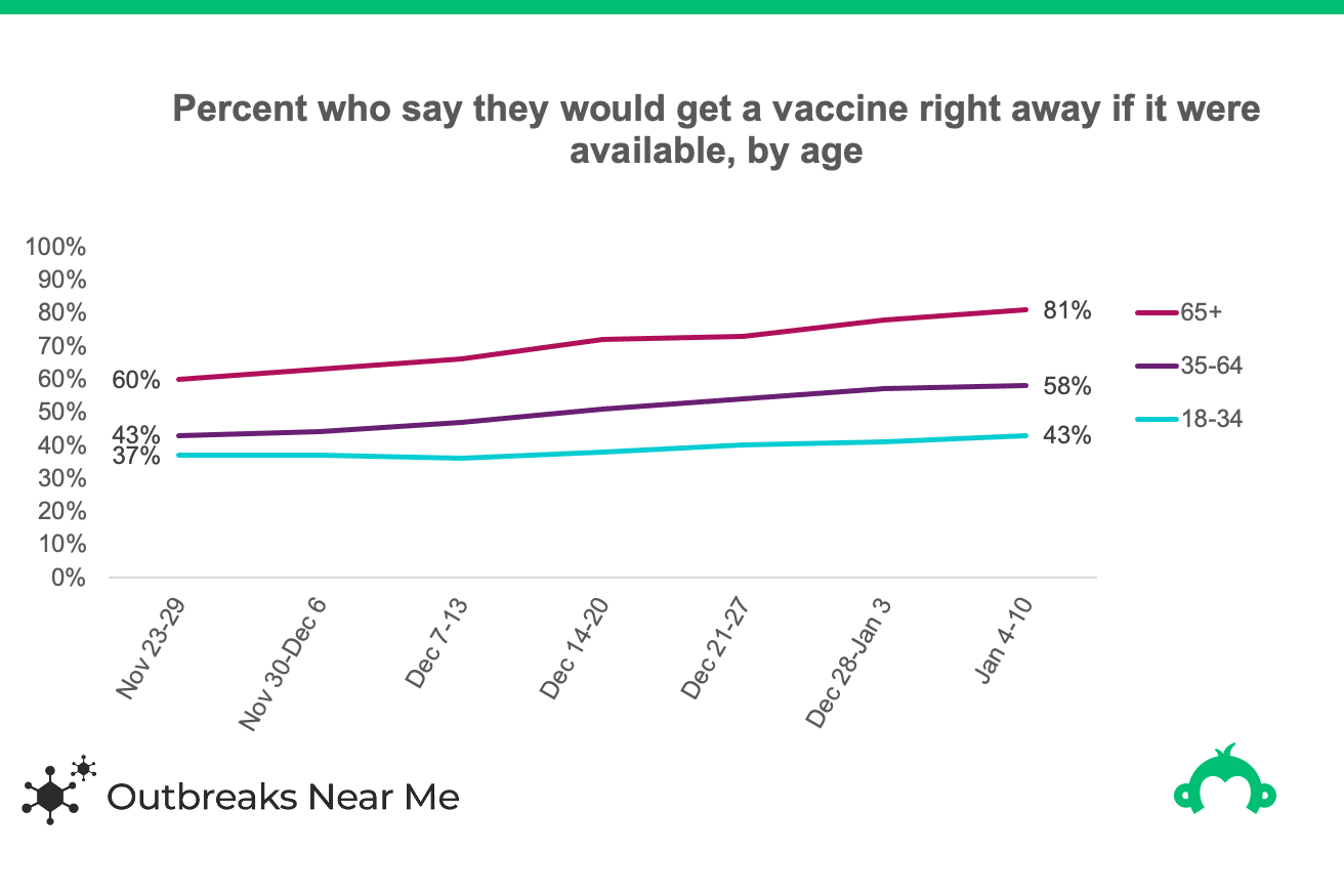 graph showing covid vaccine willingness by age