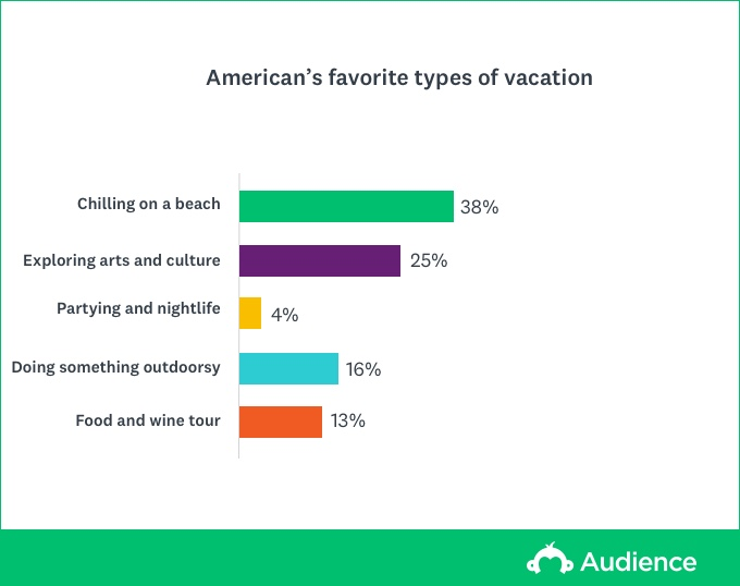 favorite types of vacations