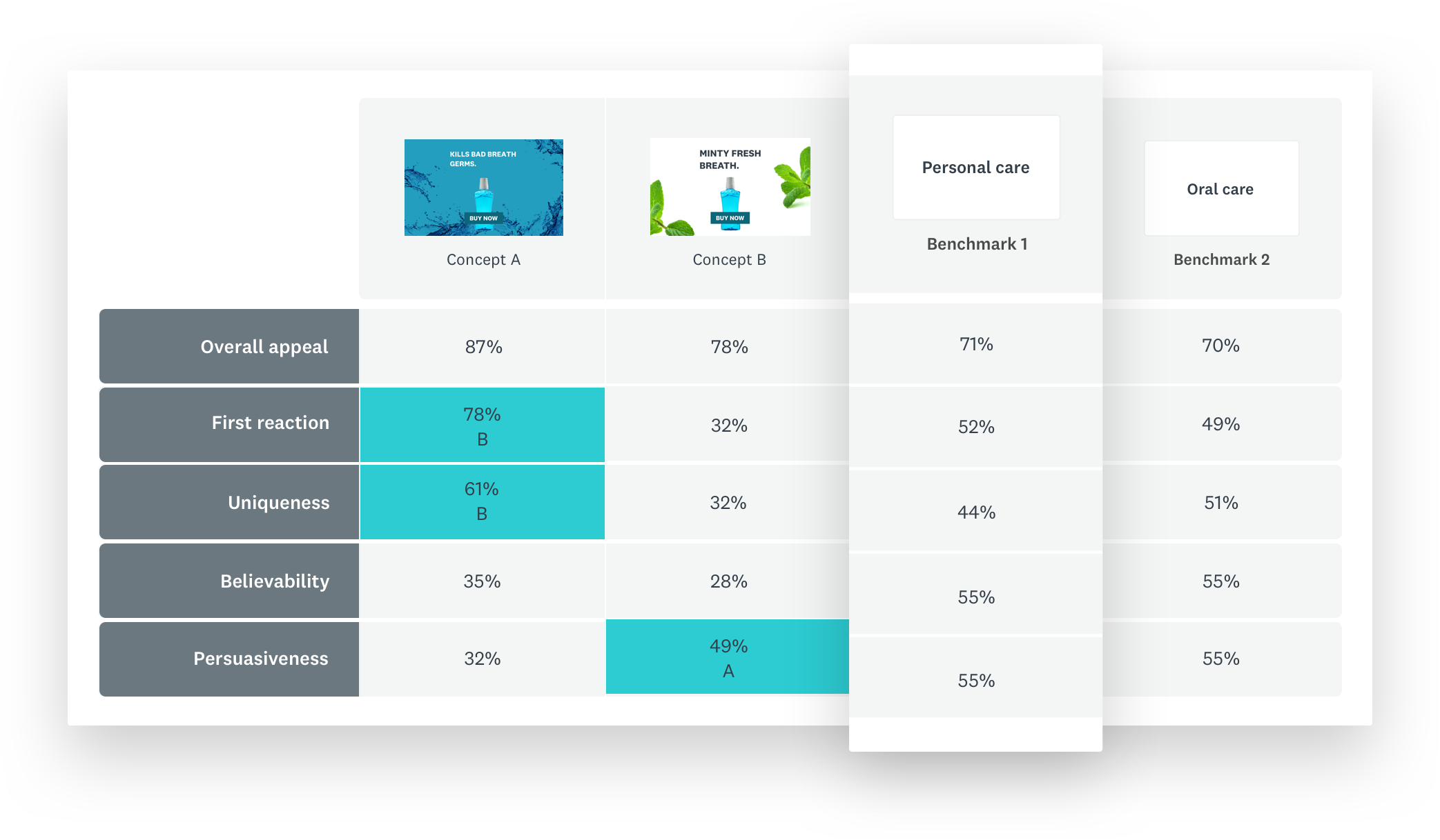 Scorecard of ad concept test with benchmark data