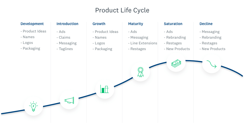 All 6 phases of the product life cycle.