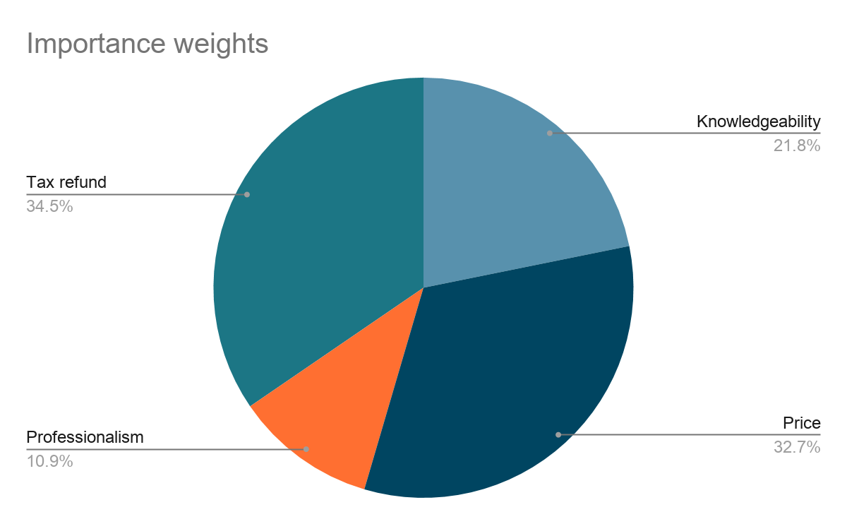 Pie chart of importance weights