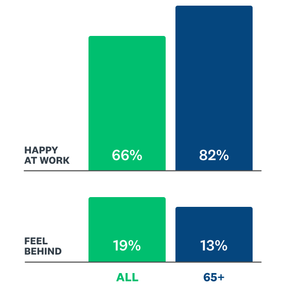 Happiness at work vs. feeling behind