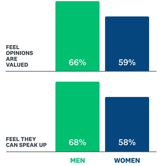 Bar chart of men and women who can express opinions at work