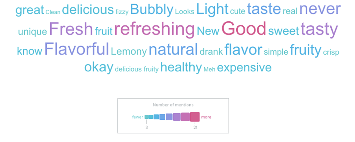 A word cloud for sparkling water.