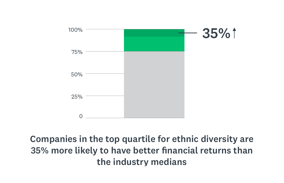 Companies in the top quartile for ethnic diversity are more likely to have better financial returns