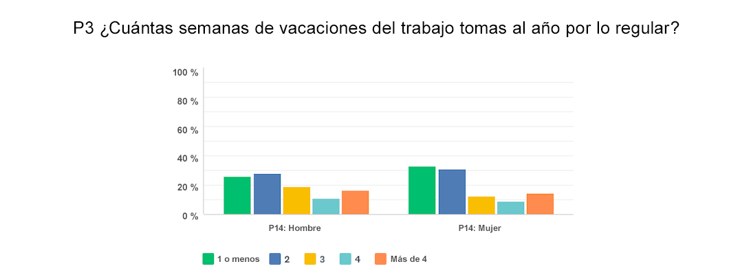 vacation-chart-compare-example-1_es-419