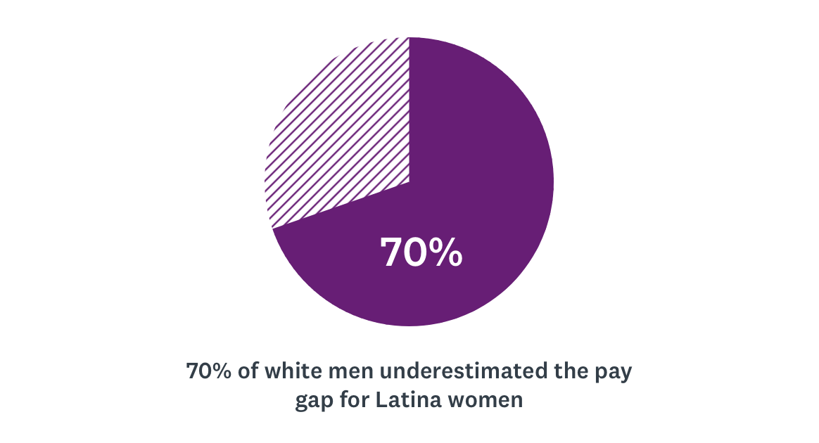 70% of white men underestimated the pay gap for Latina women