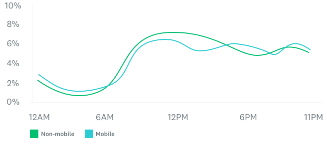 line graph of survey respondents by time of day on weekends
