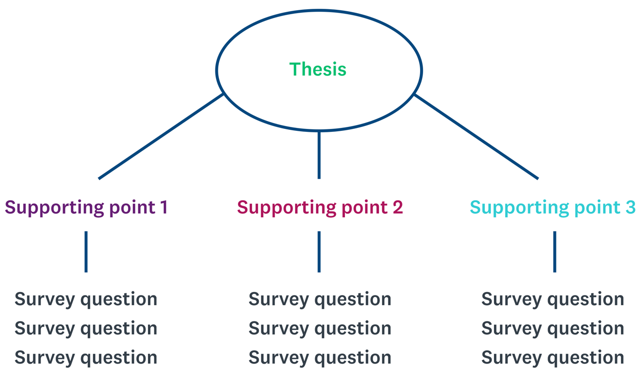 Example of a thesis tree