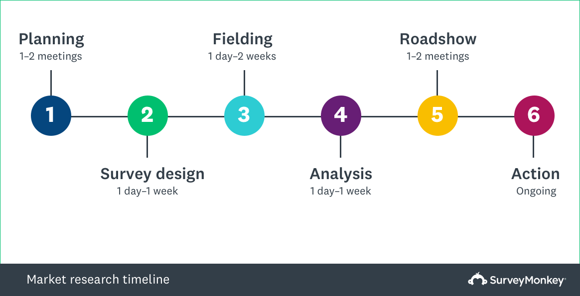 market research project timeline