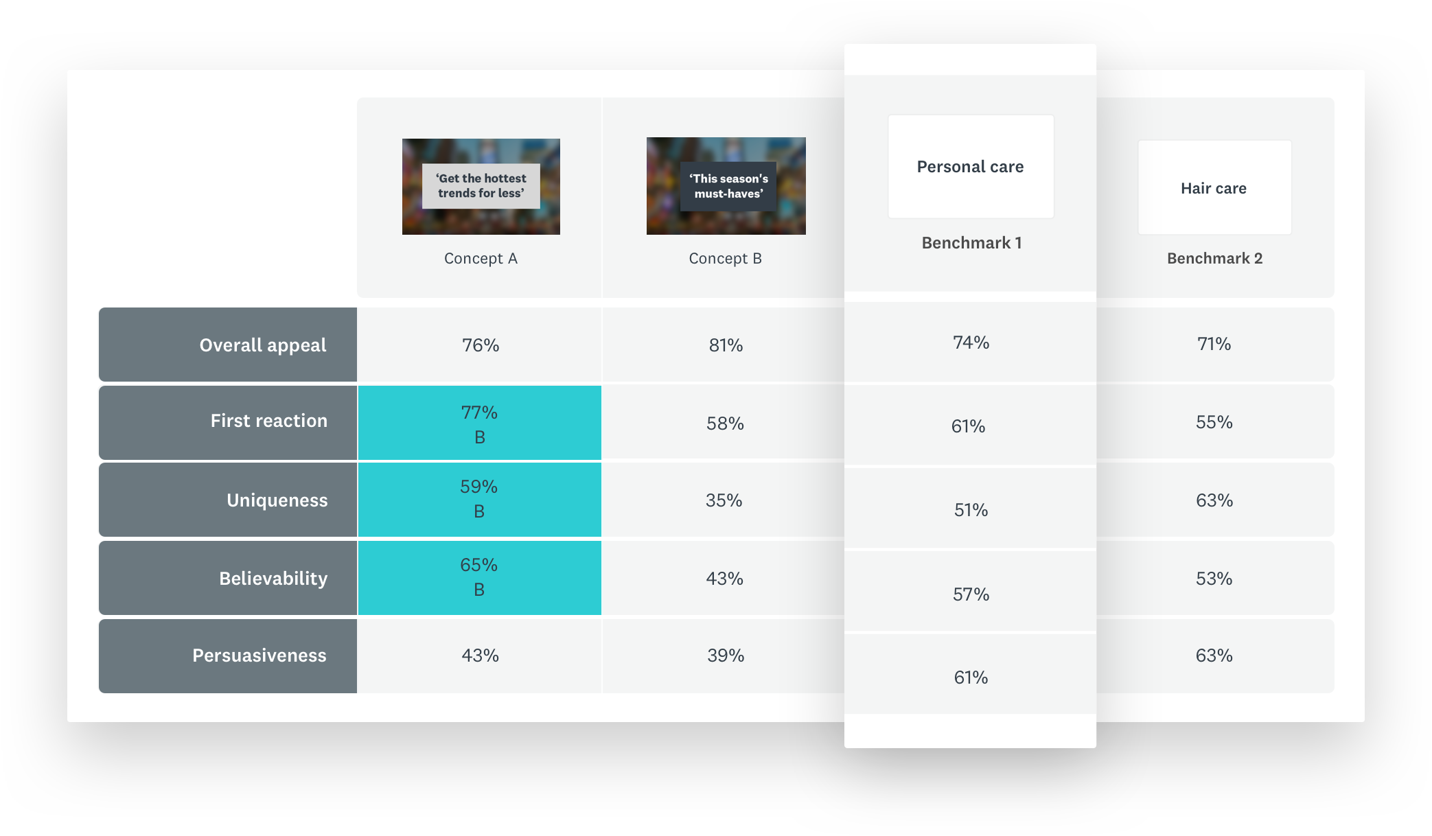 Scorecard comparing two messaging and claims products