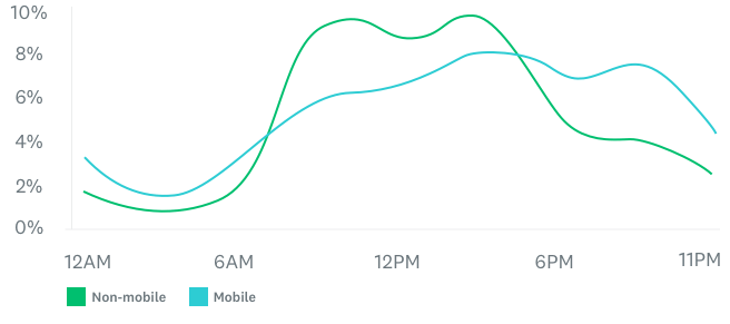 line graph of survey respondents by time of day on weekdays