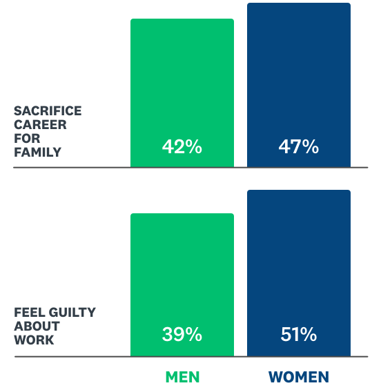 Bar chart of working parents