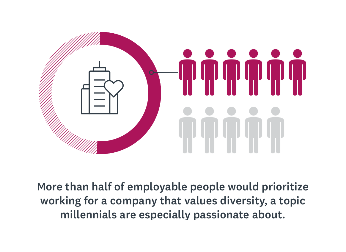 Half of employable people prioritize working for companies that value diversity