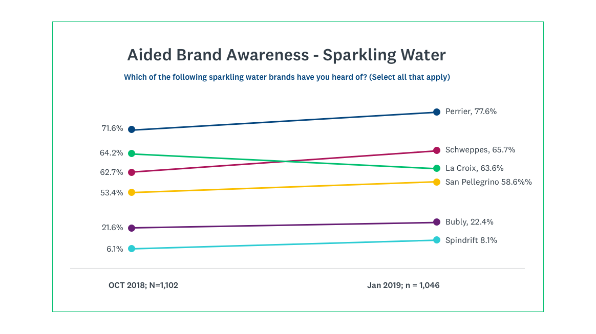 Aided brand awareness: sparkling water category