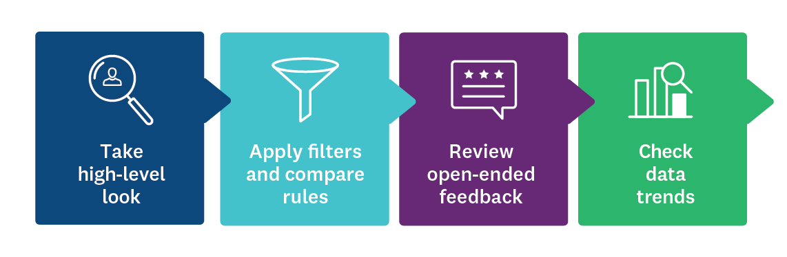 Each of the four steps for reviewing survey results