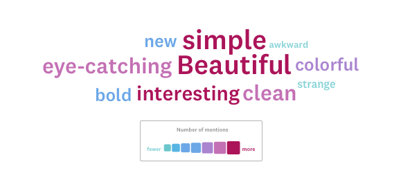 A word cloud from a particular package design.
