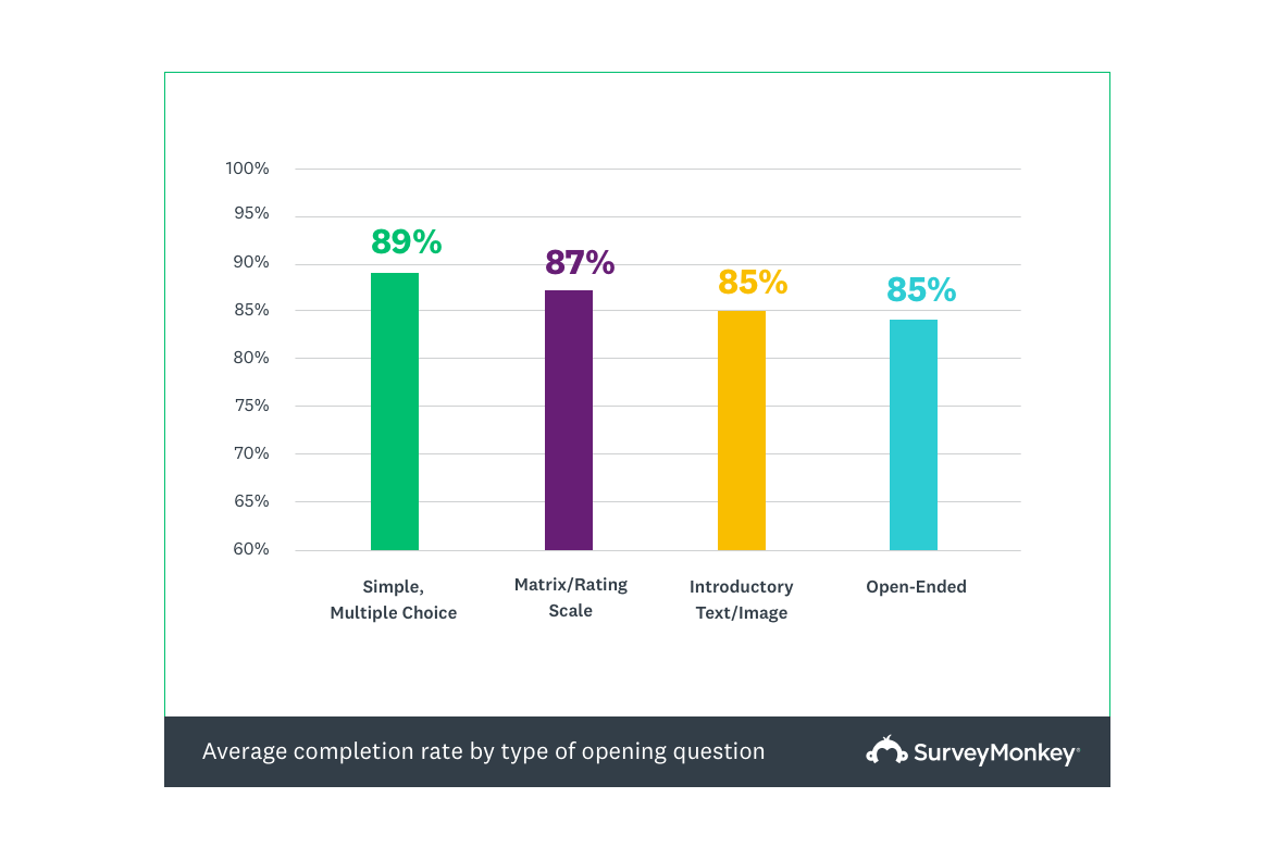 average survey completion rate by type of opening question